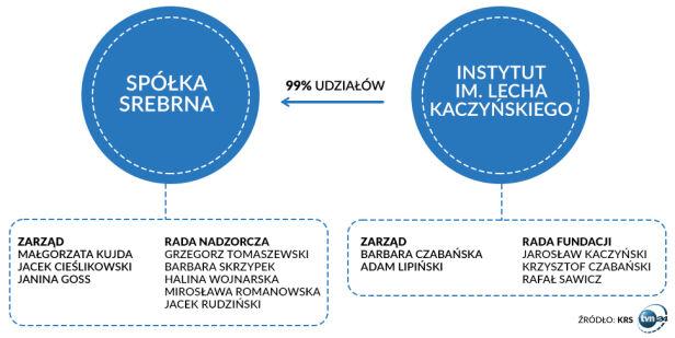 Osoby powiązane ze spółką Srebrna tvn24.pl